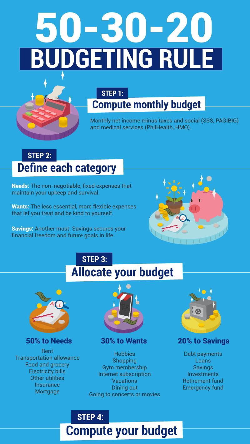 50/20/30 Rule, Finance, Budgeting, Money, Computation