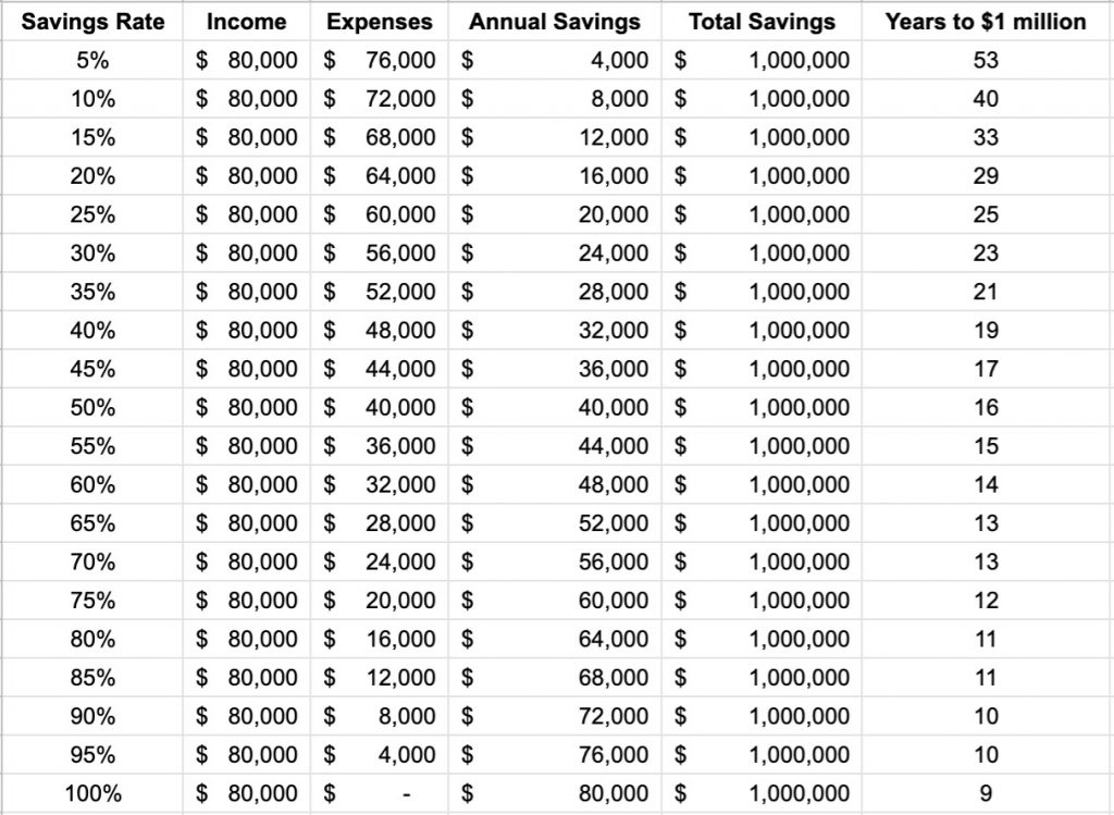 Savings Chart, How to Save A Million Dollars, Income, Earnings