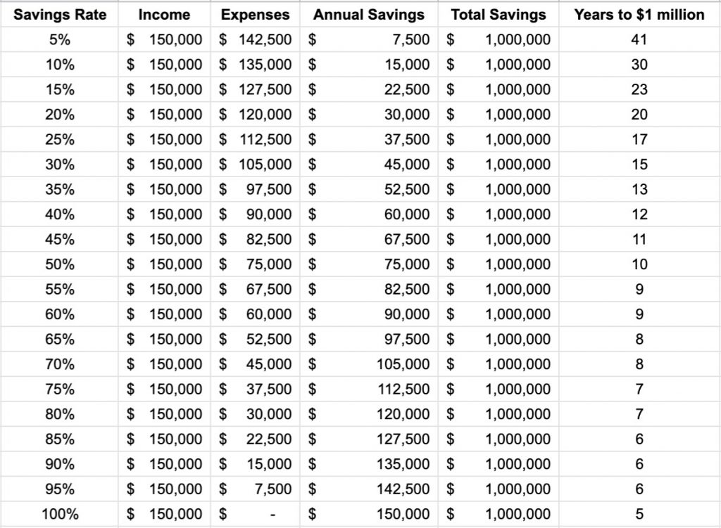 Savings Chart, How To Save A Million Dollars, Accounting, Finance, Earnings