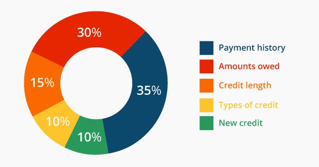 Credit Score Breakdown, Factors, Finance, Money